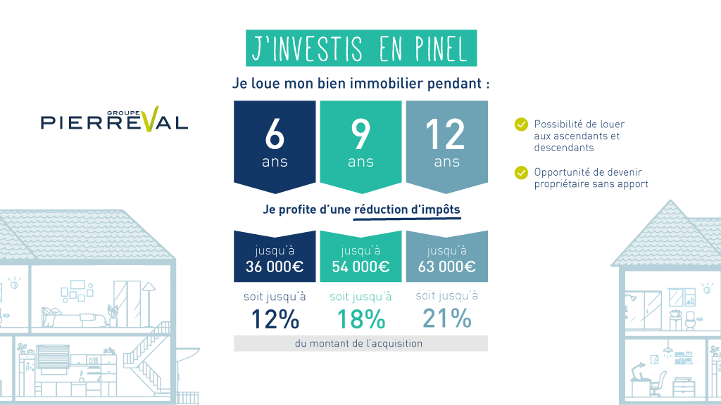 J'investis en Pinel, explication loi Pinel